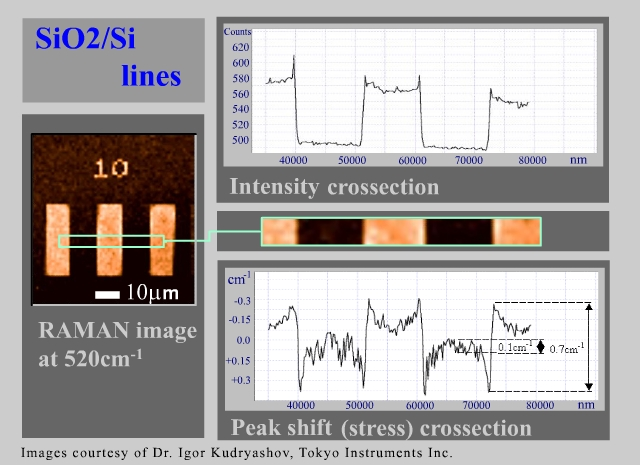 si_sio2_intensity_and_peak_shift