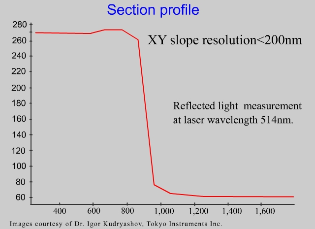 xy_slope_resolution