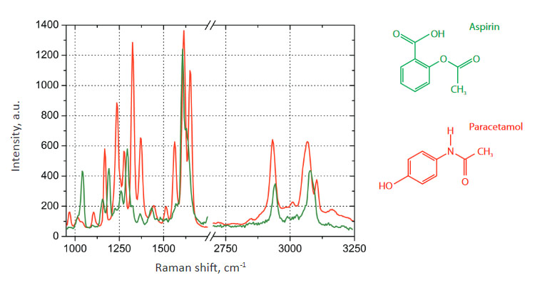 Raman spectra on the ANADIN Tablet: Aspirin (green color), Paracetamol (red color)