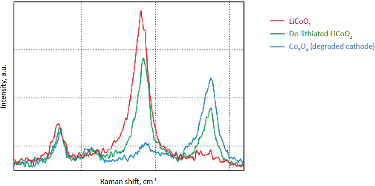 Raman spectra of cathode: LiCoO2 (red), de-lithiated LiCoO2 (green), and Co3O4 (blue)